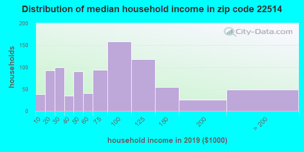 Zip code 22514 household income distribution in 2016