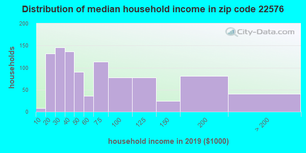 Zip code 22576 household income distribution in 2016