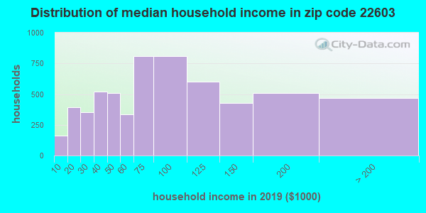 Zip code 22603 household income distribution in 2009