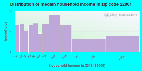 Zip code 22801 household income distribution in 2009