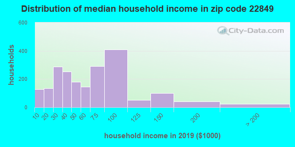 Zip code 22849 household income distribution in 2009