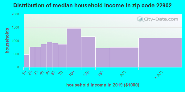 Zip code 22902 household income distribution in 2009