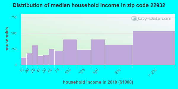 Zip code 22932 household income distribution in 2009