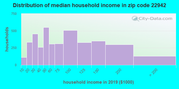 Zip code 22942 household income distribution in 2009