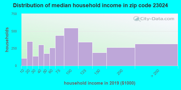 Zip code 23024 household income distribution in 2009