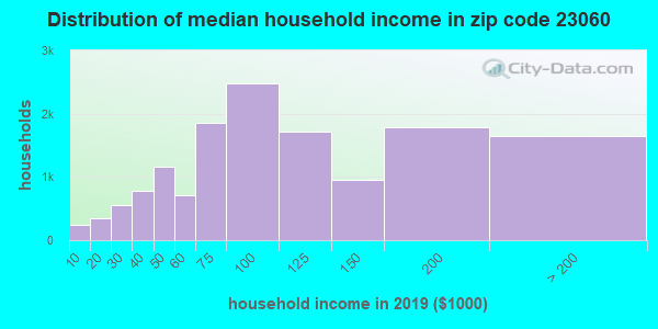 Zip code 23060 household income distribution in 2009
