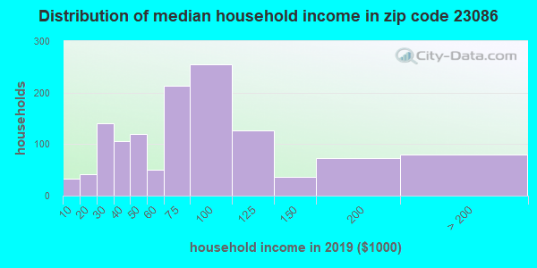 Zip code 23086 household income distribution in 2009