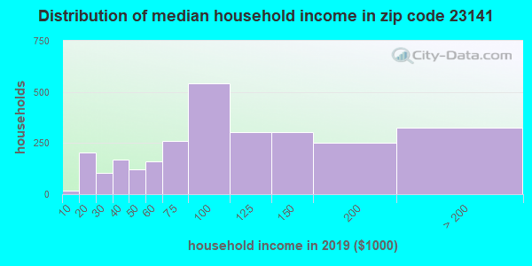 Zip code 23141 household income distribution in 2009