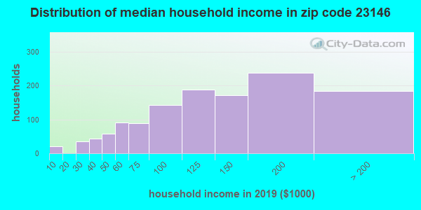 Zip code 23146 household income distribution in 2009