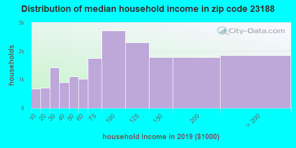Zip code 23188 household income distribution in 2009