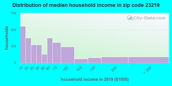 Zip code 23219 household income distribution in 2009