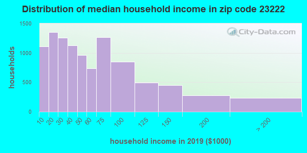 Zip code 23222 household income distribution in 2009