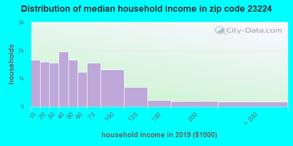 Zip code 23224 household income distribution in 2013