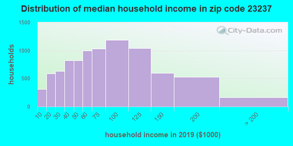 Zip code 23237 household income distribution in 2009
