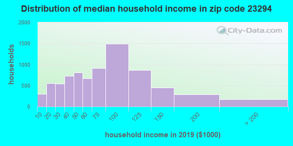 Zip code 23294 household income distribution in 2009