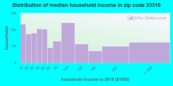Zip code 23310 household income distribution in 2009