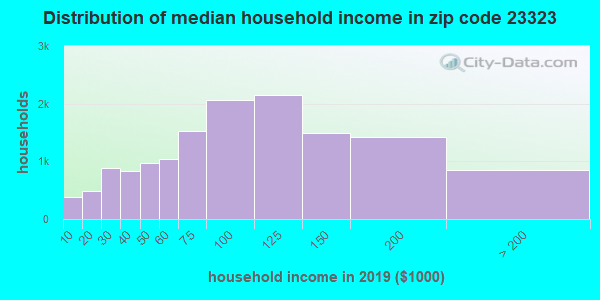 Zip code 23323 household income distribution in 2009