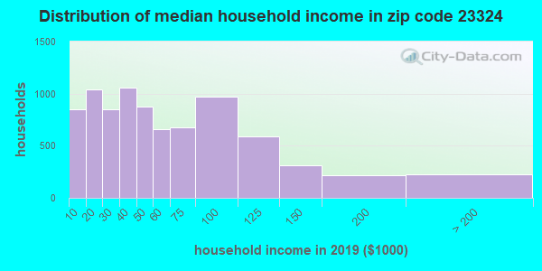 Zip code 23324 household income distribution in 2016