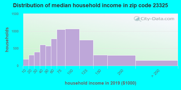 Zip code 23325 household income distribution in 2009