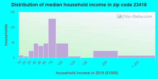 Zip code 23418 household income distribution in 2009