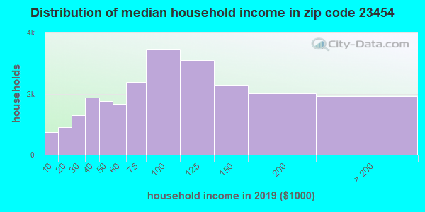 Zip code 23454 household income distribution in 2009