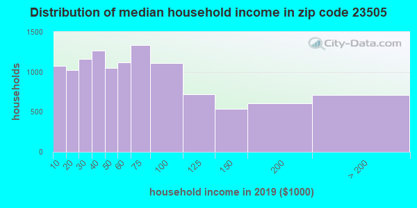 Zip code 23505 household income distribution in 2009