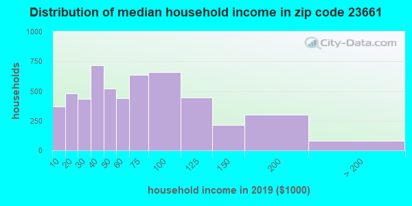 Zip code 23661 household income distribution in 2009