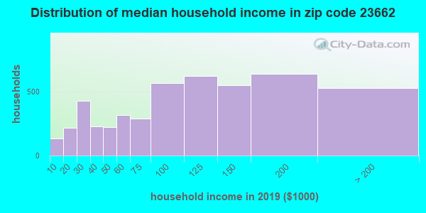 Zip code 23662 household income distribution in 2009