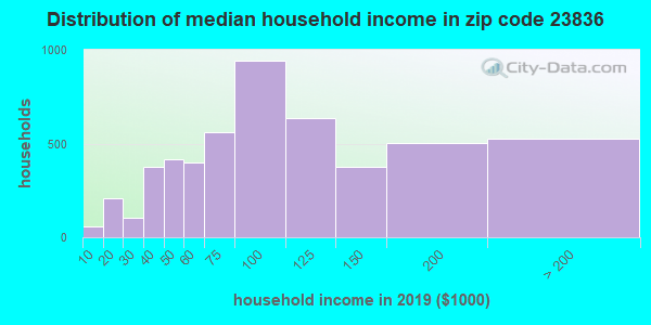 Zip code 23836 household income distribution in 2009