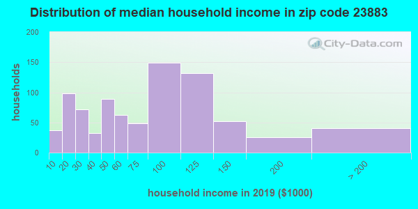 Zip code 23883 household income distribution in 2009