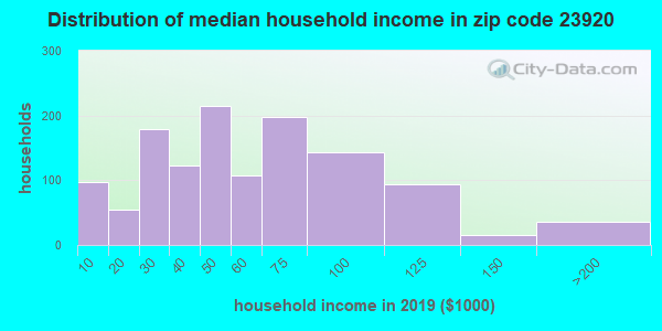 Zip code 23920 household income distribution in 2015