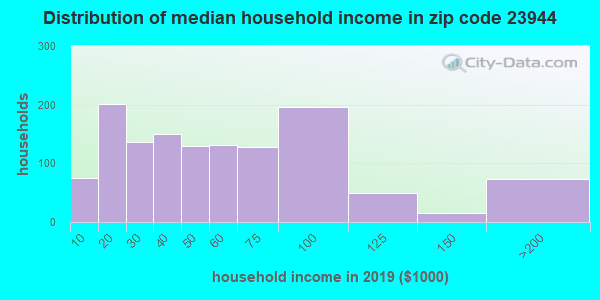 Zip code 23944 household income distribution in 2013