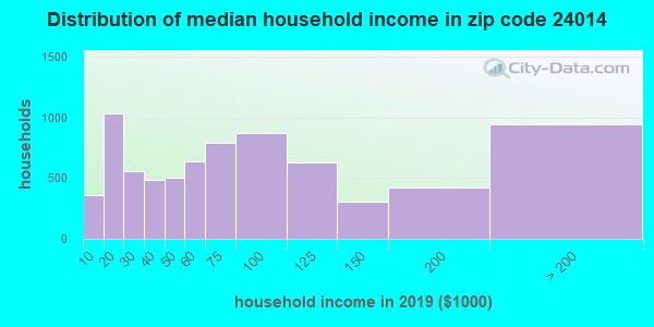 Zip code 24014 household income distribution in 2009
