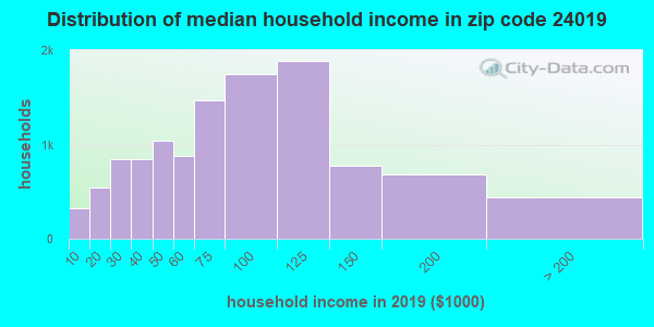 Zip code 24019 household income distribution in 2009