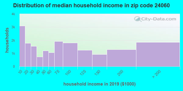 Zip code 24060 household income distribution in 2009