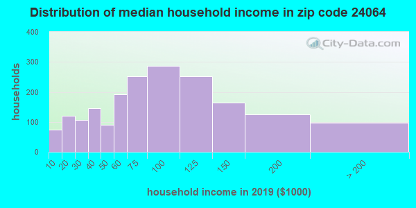Zip code 24064 household income distribution in 2009