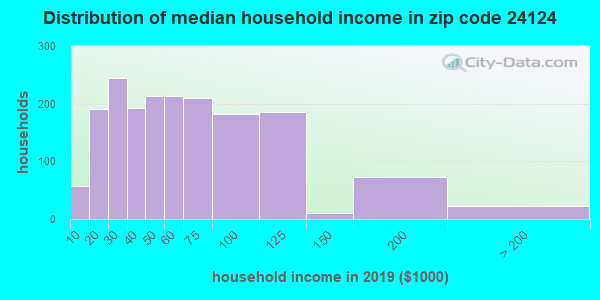 Zip code 24124 household income distribution in 2009