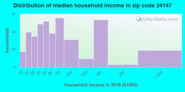 Zip code 24147 household income distribution in 2009