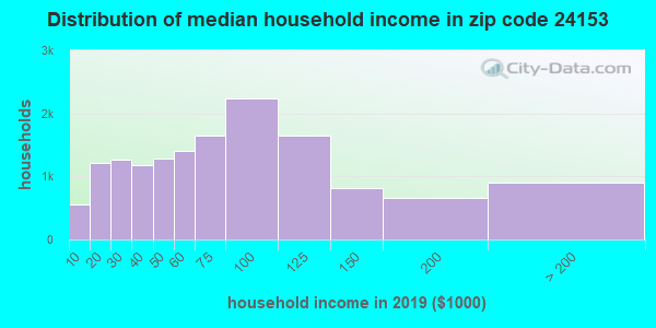 Zip code 24153 household income distribution in 2009