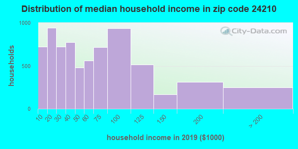 Zip code 24210 household income distribution in 2009