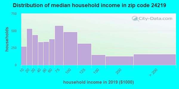 Zip code 24219 household income distribution in 2009