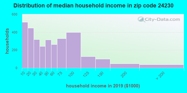 Zip code 24230 household income distribution in 2009