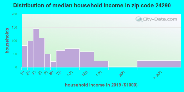Zip code 24290 household income distribution in 2009