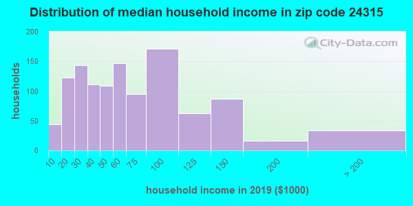 Zip code 24315 household income distribution in 2009