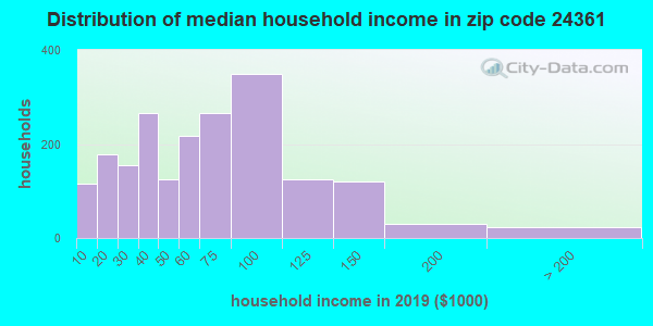 Zip code 24361 household income distribution in 2009