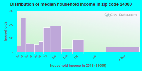 Zip code 24380 household income distribution in 2009