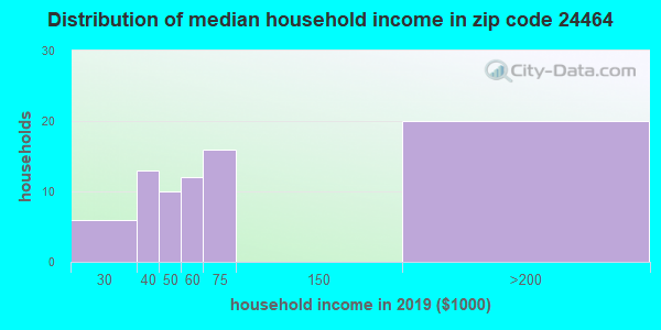 Zip code 24464 household income distribution in 2015