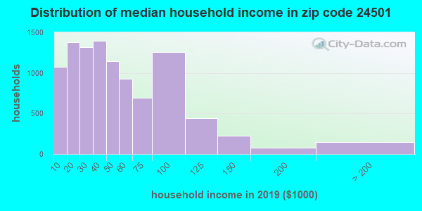 Zip code 24501 household income distribution in 2009