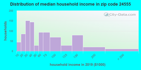 Zip code 24555 household income distribution in 2009