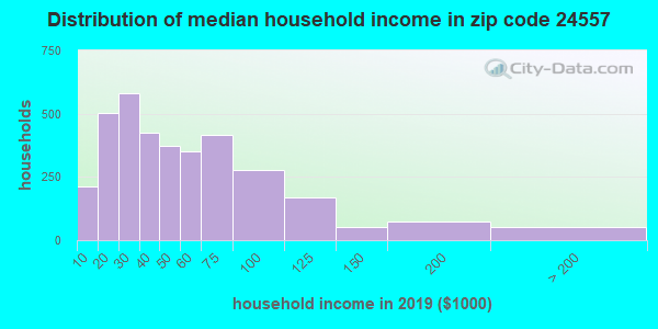 Zip code 24557 household income distribution in 2009